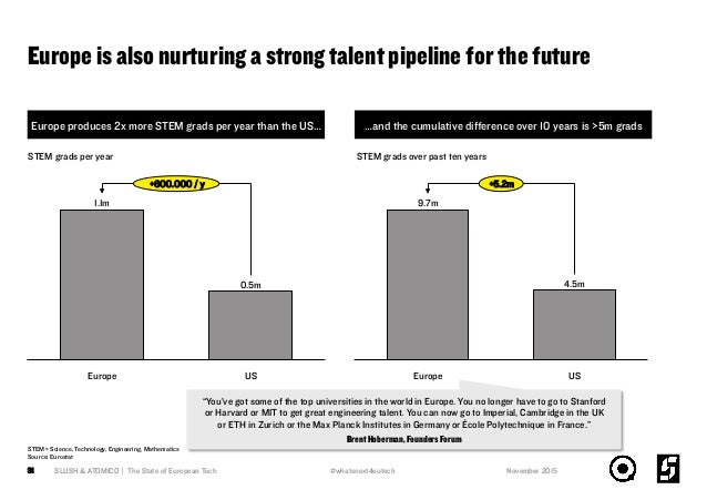 Europe is also nurturing a strong talent pipeline for the future SLUSH & ATOMICO | The State of European Tech31 +600.000 /...