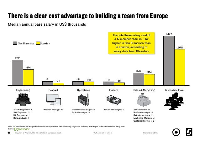 Median annual base salary in US$ thousands There is a clear cost advantage to building a team from Europe 33 Sr SW Enginee...