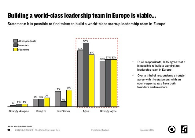 Building a world-class leadership team in Europe is viable… SLUSH & ATOMICO | The State of European Tech34 50% 37% Disagre...