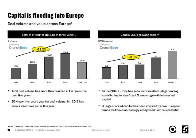 Capital is flooding into Europe Total # of rounds up 2.5x in three years… •  Total deal volume has more than doubled in Eur...