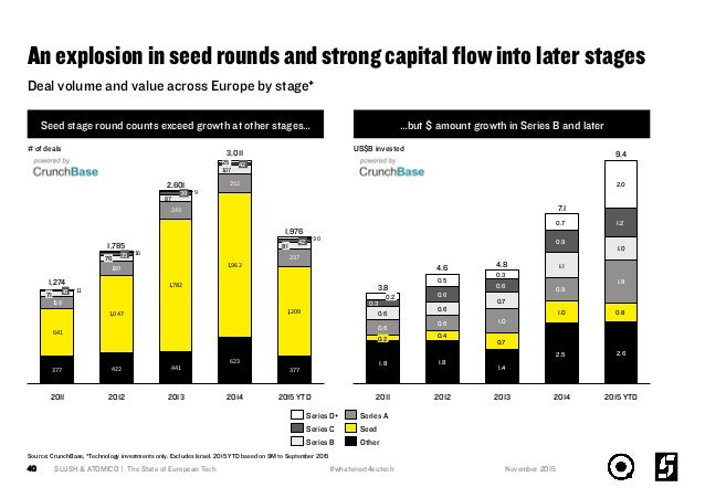 An explosion in seed rounds and strong capital flow into later stages Seed stage round counts exceed growth at other stages...