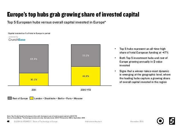 Europe's top hubs grab growing share of invested capital SLUSH & ATOMICO | State of Technology in Europe42 Top 5 European ...