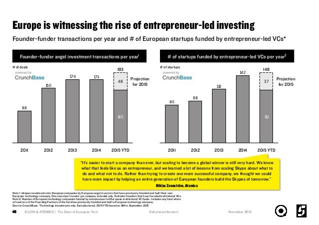 Europe is witnessing the rise of entrepreneur-led investing Founder-funder angel investment transactions per year1 # of st...