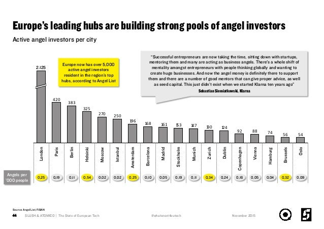 Europe's leading hubs are building strong pools of angel investors SLUSH & ATOMICO | The State of European Tech44 Active a...