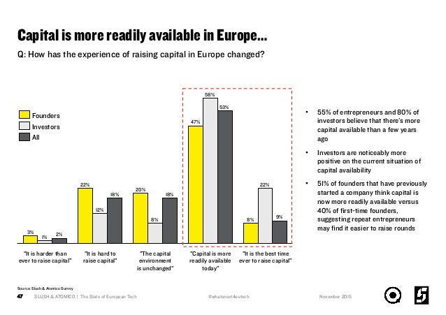 "Capital is more readily available in Europe… SLUSH & ATOMICO | The State of European Tech47 18% 8% ""It is hard to raise ca..."