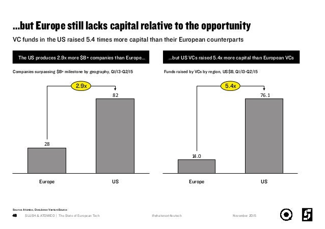 …but Europe still lacks capital relative to the opportunity SLUSH & ATOMICO | The State of European Tech48 VC funds in the...