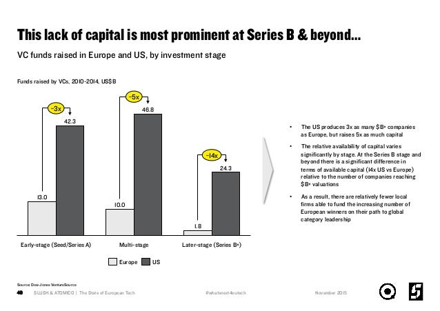 This lack of capital is most prominent at Series B & beyond… SLUSH & ATOMICO | The State of European Tech49 VC funds raise...