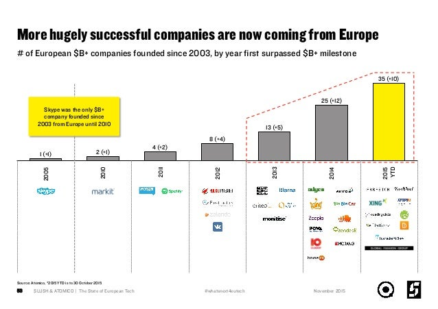 More hugely successful companies are now coming from Europe SLUSH & ATOMICO | The State of European Tech53 # of European $...
