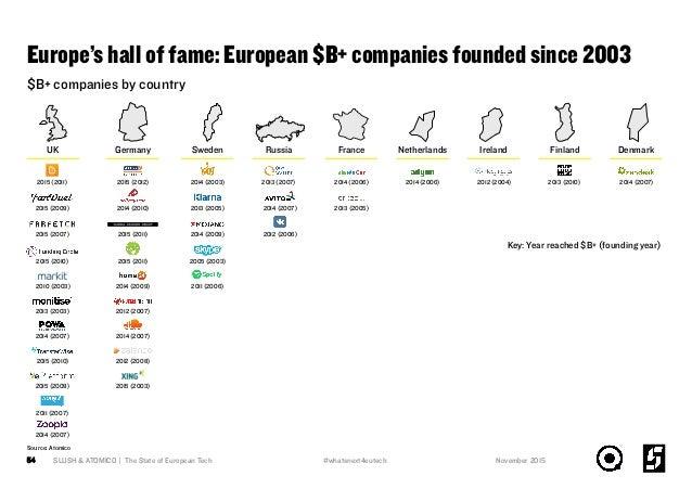 Europe's hall of fame: European $B+ companies founded since 2003 SLUSH & ATOMICO | The State of European Tech54 $B+ compan...