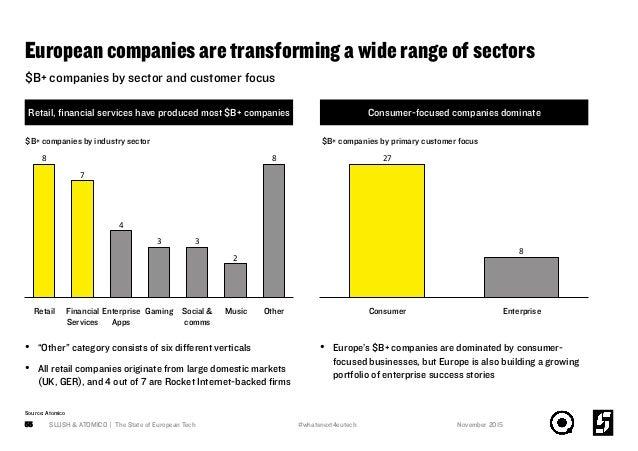 European companies are transforming a wide range of sectors SLUSH & ATOMICO | The State of European Tech55 8 2 33 4 7 8 Fi...