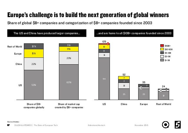 Europe's challenge is to build the next generation of global winners SLUSH & ATOMICO | The State of European Tech57 Share ...