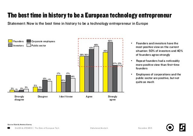 The best time in history to be a European technology entrepreneur SLUSH & ATOMICO | The State of European Tech63 36% 43% S...