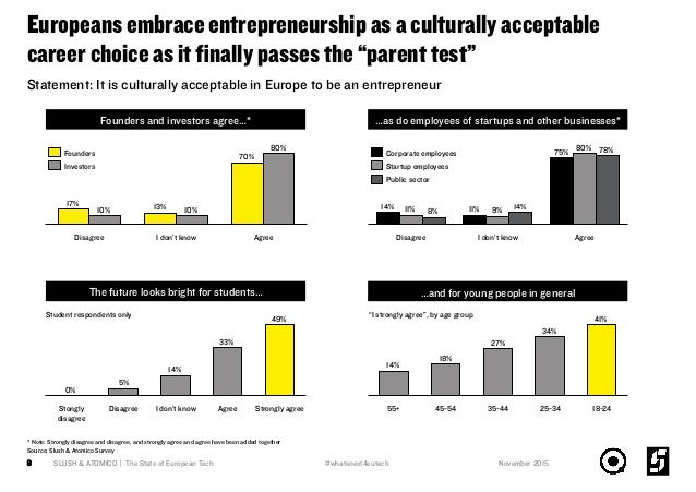 "Europeans embrace entrepreneurship as a culturally acceptable career choice as it finally passes the ""parent test"" SLUSH & ..."