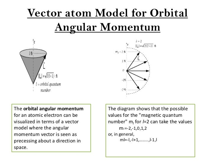 Different atomic models vector atom model ccuart Image collections