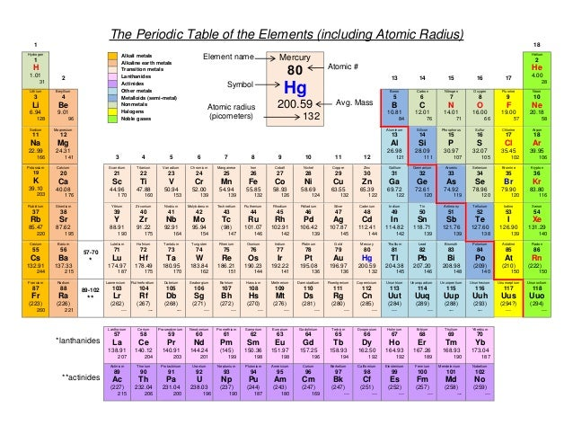 Modern periodic table of elements with atomic radius choice image atomic radius flavorsomefo choice image urtaz Image collections