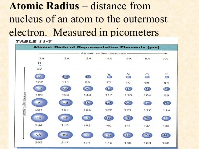 Atomic radius ppt for chem atomic radius distance from nucleus of an atom to the outermost electron urtaz Images