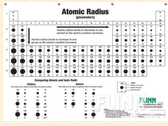 5 ionic radius - Define Periodic Table Atomic Radius