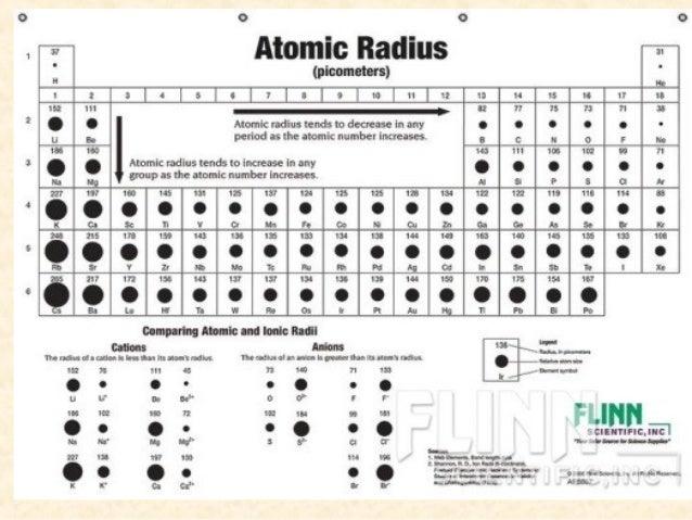 Ionic Radius ...