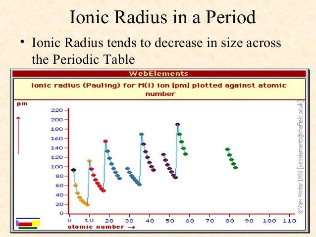 Atomic radius ppt for chem summary diagram 8 urtaz Image collections