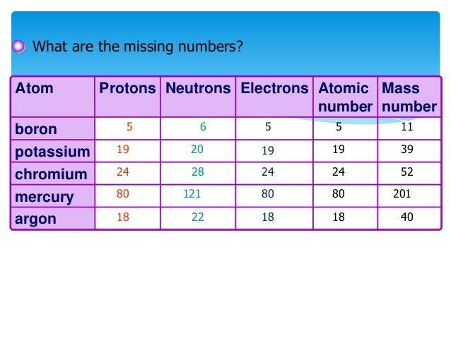 Atomic Science Year 10