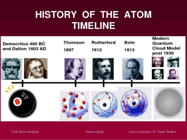 history of the atom timeline Template – Atomic Timeline Worksheet