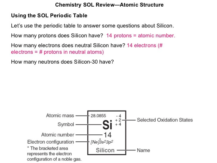 Atomic structure chemistry sol reviewatomic structure 11 using the sol periodic table urtaz