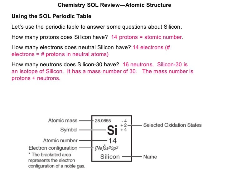 Atomic structure chemistry sol reviewatomic structure 12 using the sol periodic table urtaz Images