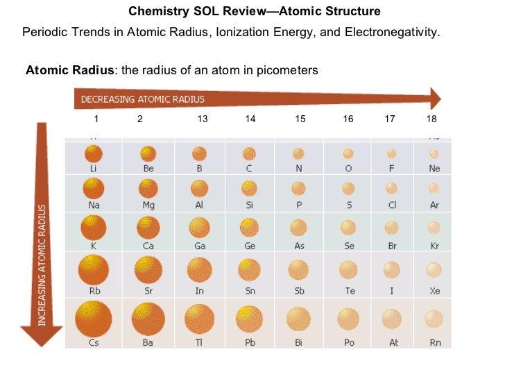 28. Periodic Trends In Atomic Radius ...