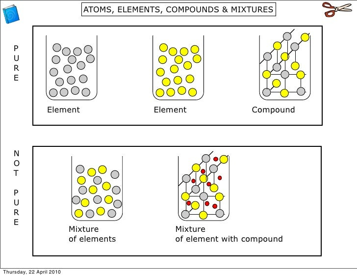 Atomic Structure – Drawing Atoms Worksheet
