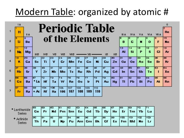The Modern Periodic Table Is Organized By Atomic Mass Periodic