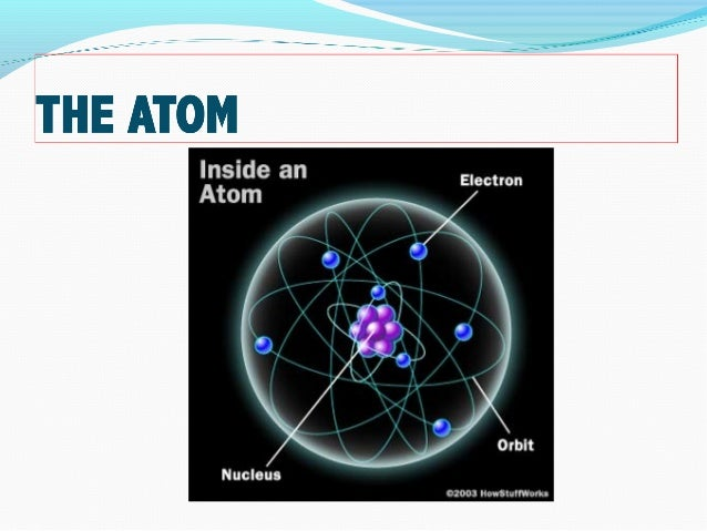 What are the 3 subatomic particles that make up atoms — photo 1