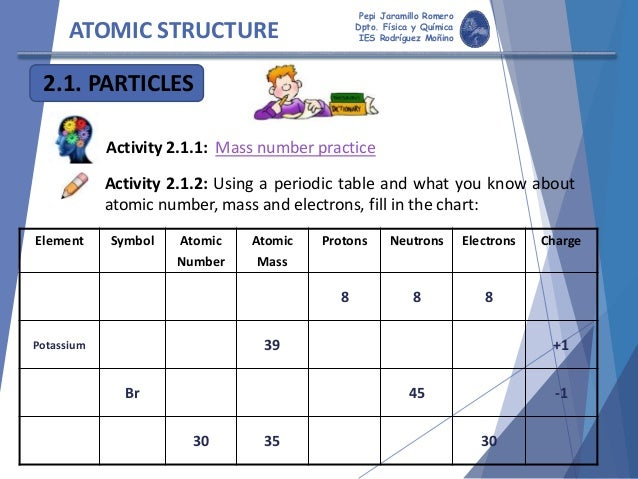 atomic structure activity - Periodic Table Discovery Activity