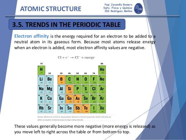 Atomicstructure