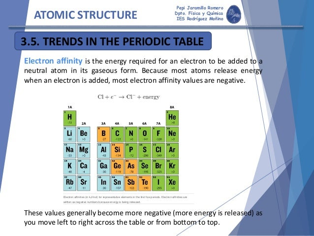 Atomicstructure fsica y qumica ies rodrguez moino 82 atomic structure 35 trends in the periodic urtaz Images