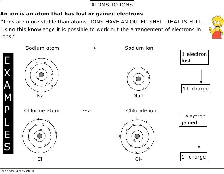 atoms vs ions worksheet answer key pdf