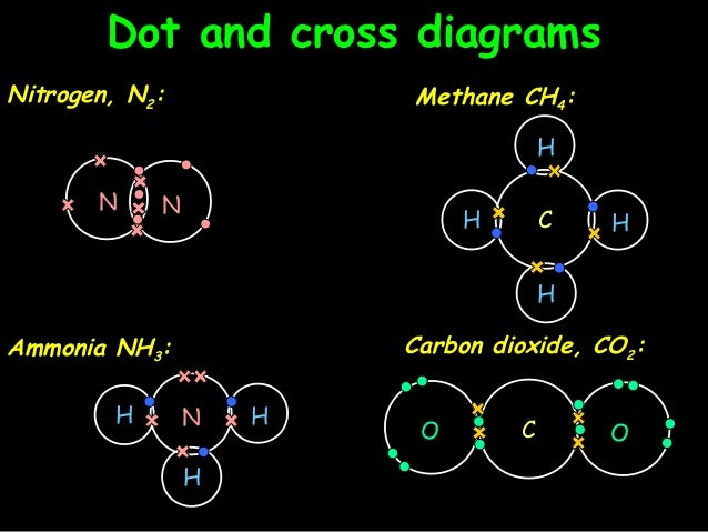 Atomic structure bonding 21 dot and cross diagramsdot and cross diagrams nitrogen ccuart Choice Image
