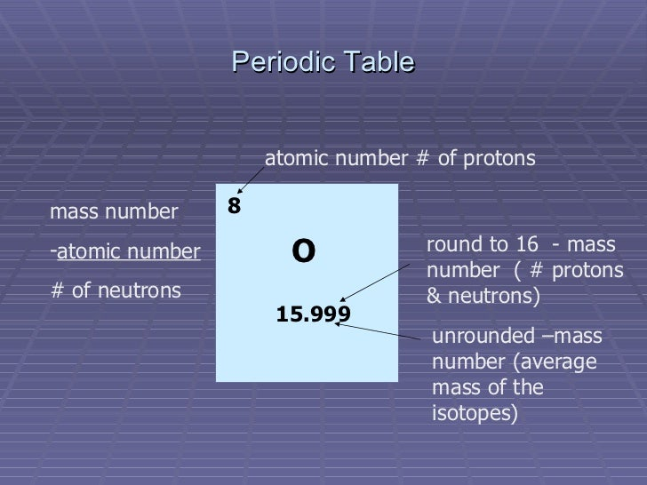 Atomic structure and the periodic table periodic table 8 15999 atomic number urtaz Choice Image