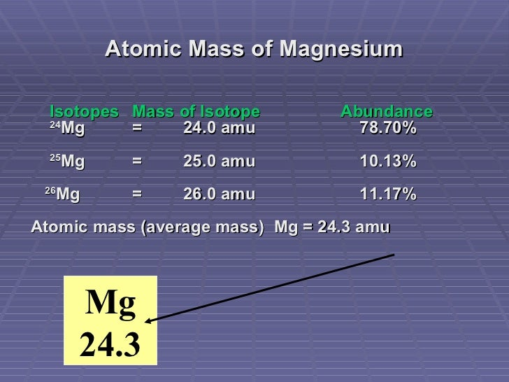 Atomic structure and the periodic table atomic mass of magnesium urtaz