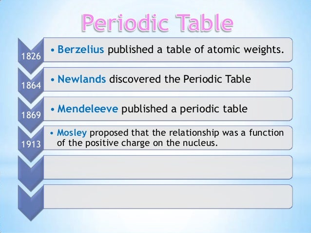 Wow what an amazing idea to teach the history of the atom to ...