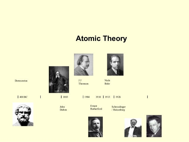 ATOMIC THEORIES TIMELINE Flashcards | Quizlet