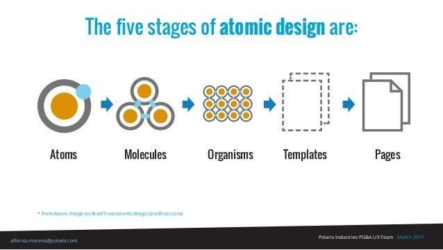 Polaris Industries PG&A UX Team - March 2017 alfonso.moreno@polaris.com The five stages of atomic design are: Atoms Molecu...