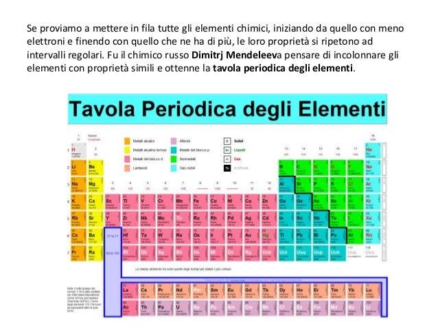 Atomi e molecole - Tavola degli elementi chimici ...