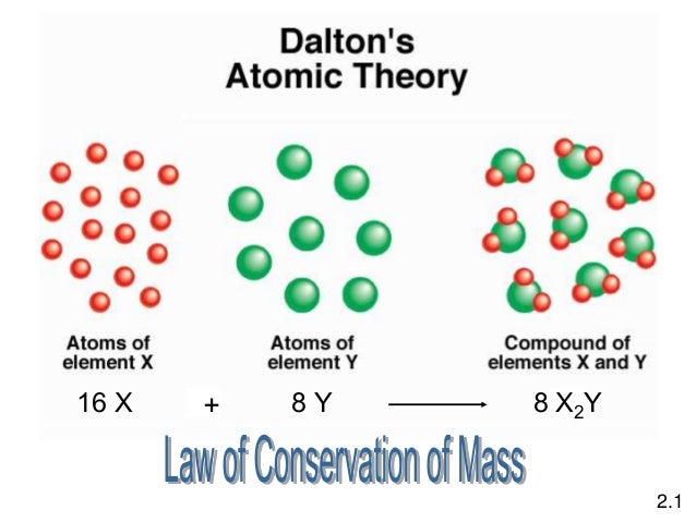 Atom Molecules And Ions By Ashish