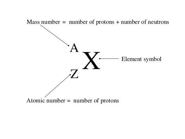 Atom Molecules And Nuceli