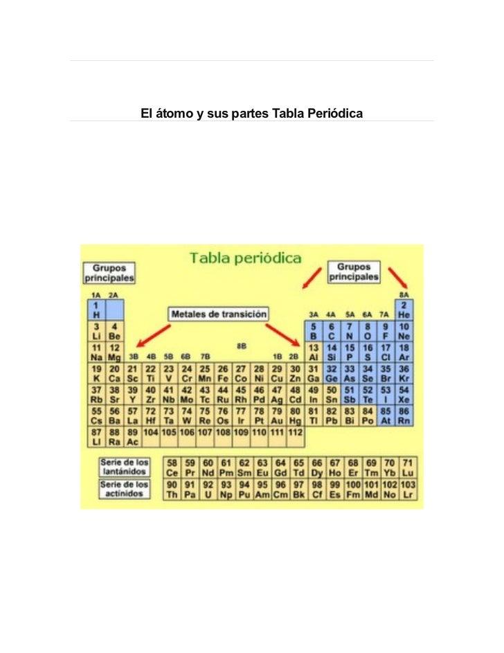 Atomo tabla periodica el tomo y sus partes tabla peridica urtaz Images