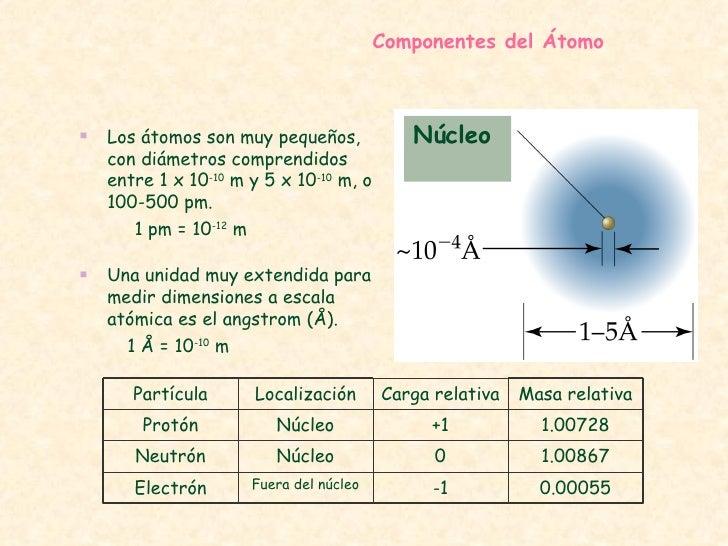 Resultado de imagen de Los átomos son muy pequeños