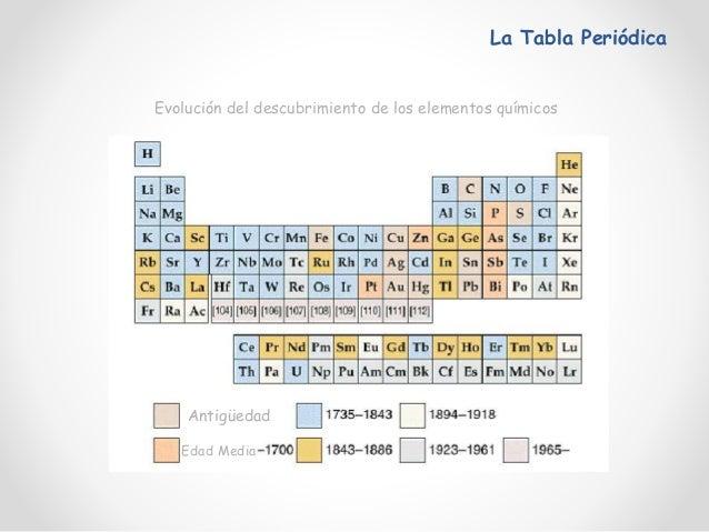 Atomo y tabla periodica 1 electrnica configuraciones electrnicas 34 la tabla peridica urtaz Choice Image