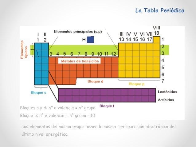 Atomo y tabla periodica 1 la tabla peridica antigedad edad media evolucin del descubrimiento de los elementos qumicos 35 urtaz Choice Image