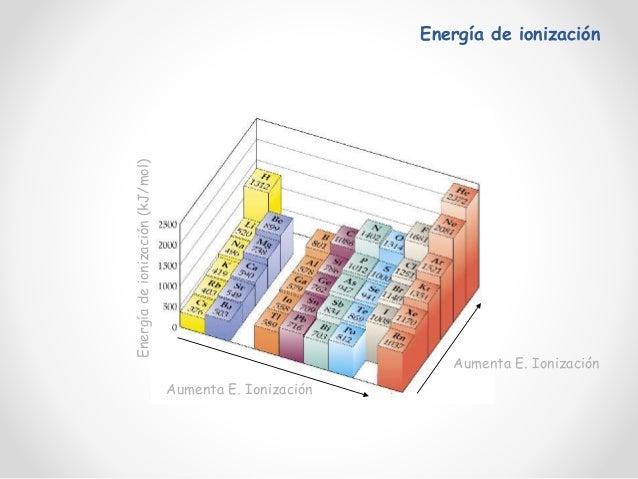 Atomo y tabla periodica 1 44 urtaz Gallery