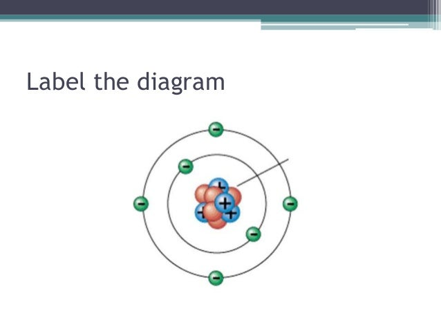 Atoms brain pop brainpop 37 label the diagram ccuart Image collections